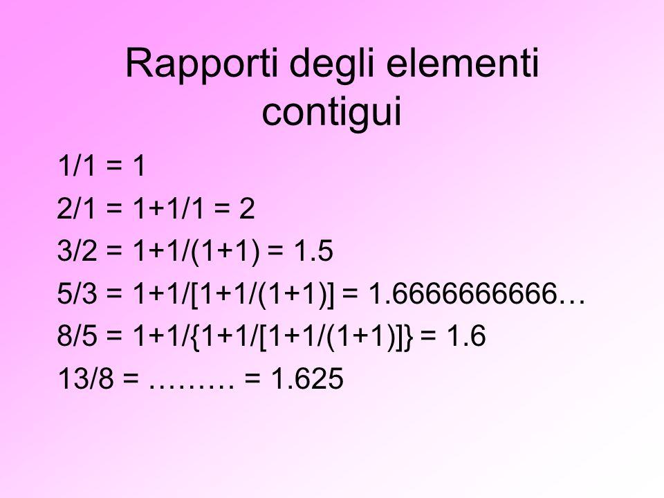 Rapporti degli elementi contigui 1/1 = 1 2/1 = 1+1/1 = 2 3/2 = 1+1/(1+1) = 1.5 5/3 = 1+1/[1+1/(1+1)] = 1.6666666666… 8/5 = 1+1/{1+1/[1+1/(1+1)]} = 1.6