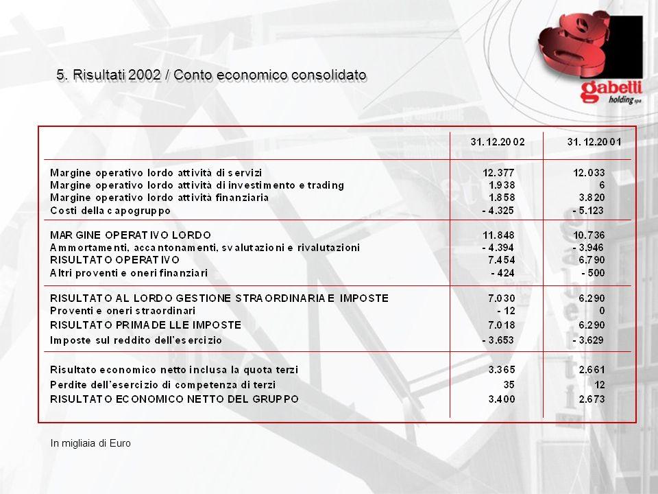 5. Risultati 2002 / Conto economico consolidato In migliaia di Euro