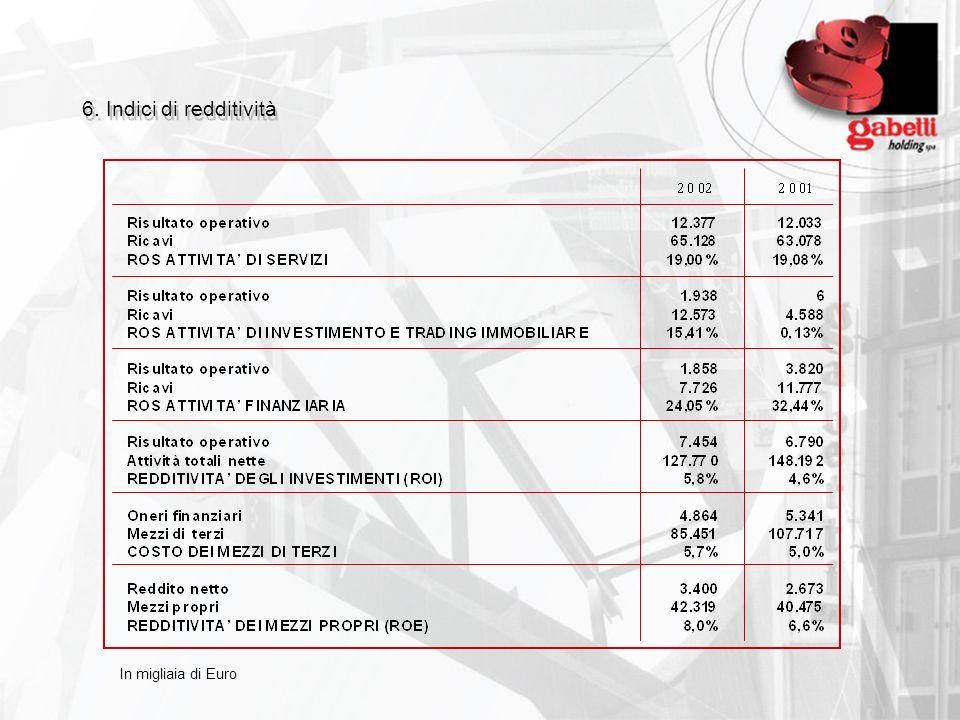 6. Indici di redditività In migliaia di Euro