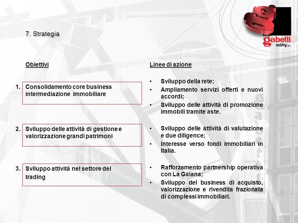 7. Strategia ObiettiviLinee di azione Sviluppo della rete; Ampliamento servizi offerti e nuovi accordi; Sviluppo delle attività di promozione immobili