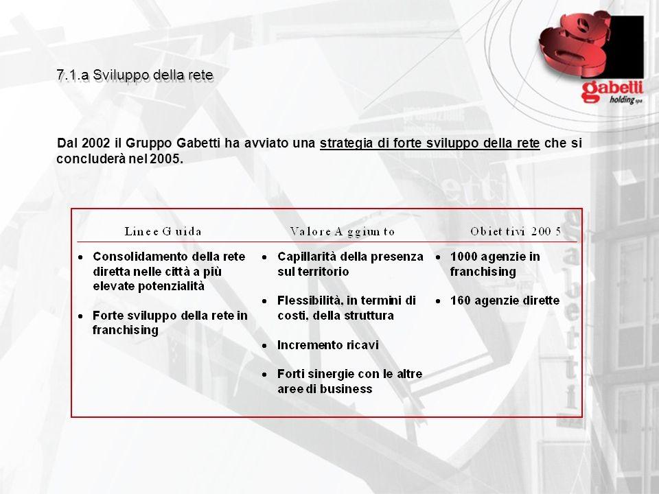 7.1.a Sviluppo della rete Dal 2002 il Gruppo Gabetti ha avviato una strategia di forte sviluppo della rete che si concluderà nel 2005.