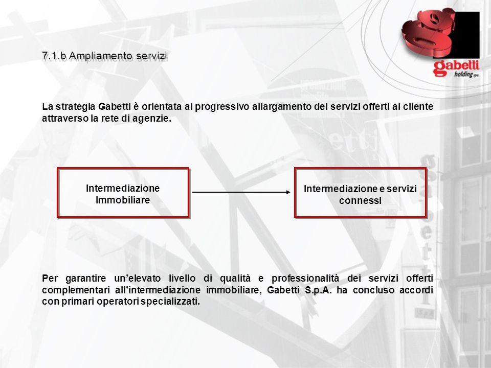 7.1.b Ampliamento servizi La strategia Gabetti è orientata al progressivo allargamento dei servizi offerti al cliente attraverso la rete di agenzie. P