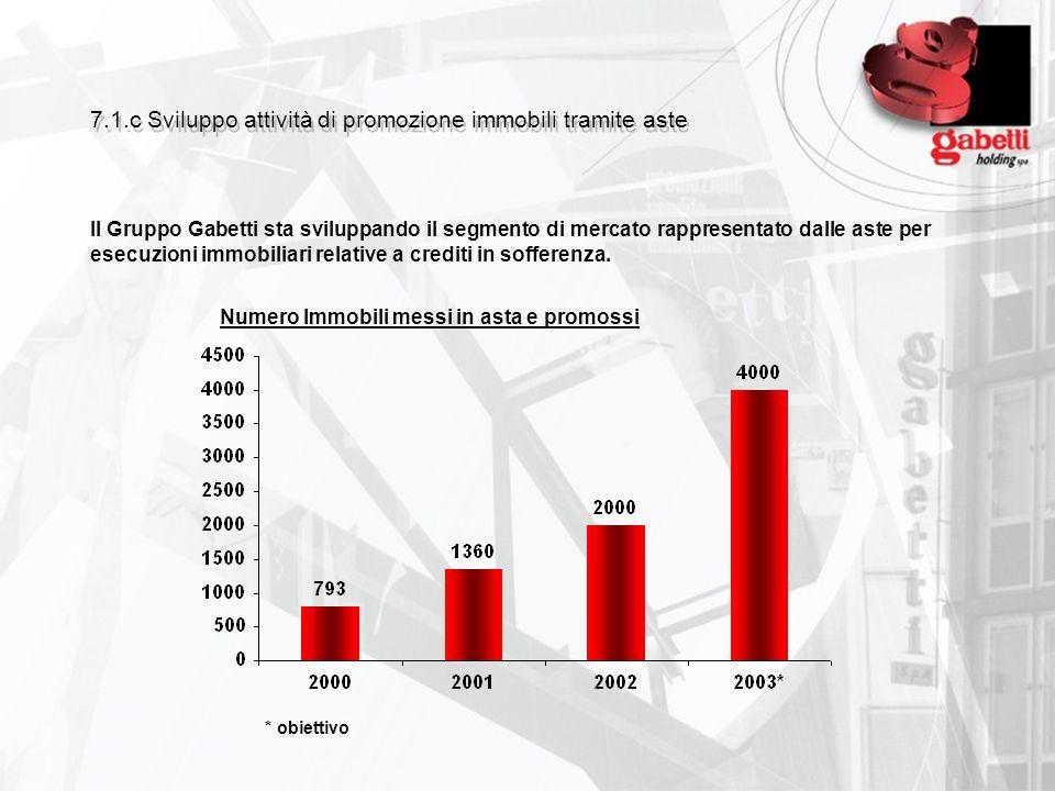 7.1.c Sviluppo attività di promozione immobili tramite aste Il Gruppo Gabetti sta sviluppando il segmento di mercato rappresentato dalle aste per esec