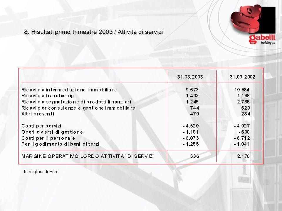 8. Risultati primo trimestre 2003 / Attività di servizi In migliaia di Euro