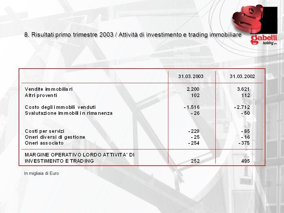 8. Risultati primo trimestre 2003 / Attività di investimento e trading immobiliare In migliaia di Euro