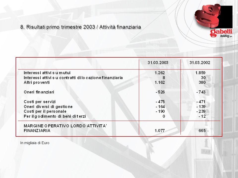 8. Risultati primo trimestre 2003 / Attività finanziaria In migliaia di Euro