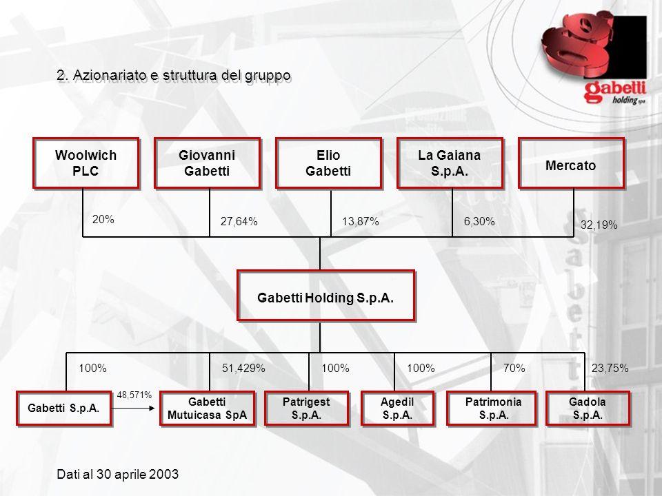 2. Azionariato e struttura del gruppo 20% 27,64%6,30% 32,19% 100%51,429%100%70%23,75% Woolwich PLC Giovanni Gabetti La Gaiana S.p.A. Mercato Gabetti H