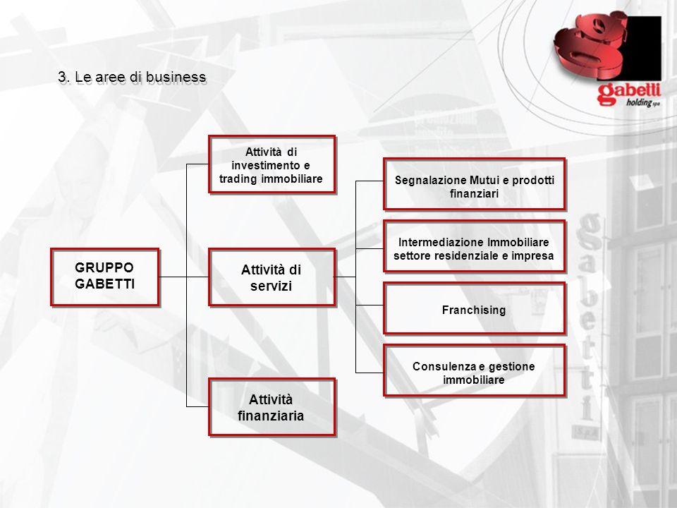 3. Le aree di business GRUPPO GABETTI Attività di investimento e trading immobiliare Segnalazione Mutui e prodotti finanziari Attività di servizi Atti