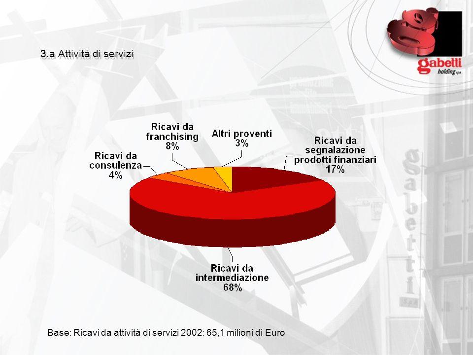 3.a Attività di servizi Base: Ricavi da attività di servizi 2002: 65,1 milioni di Euro