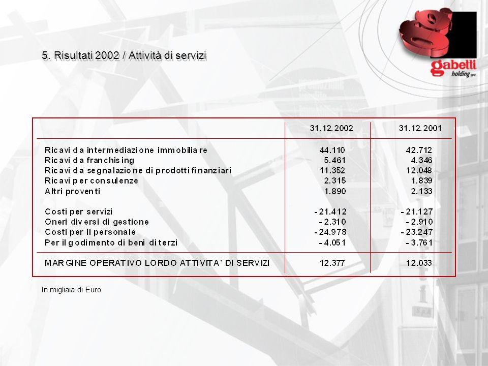 5. Risultati 2002 / Attività di investimento e trading immobiliare In migliaia di Euro