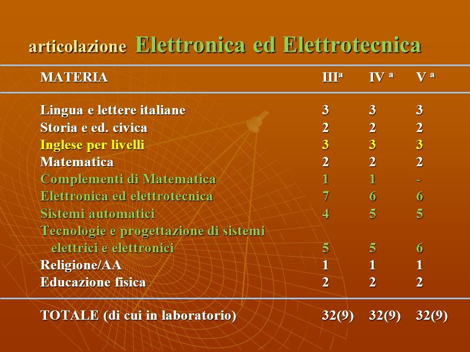 Discipline dindirizzo generale MATERIAI a II a III a IV a V a Italiano44444 Storia Ed. Civica22222 Inglese per ivelli33333 Diritto e Economia22--- Sci