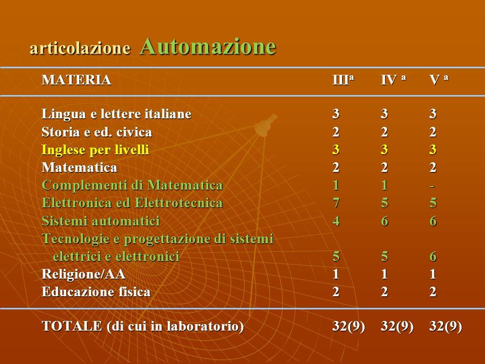 articolazione Elettronica ed Elettrotecnica MATERIAIII a IV a V a Lingua e lettere italiane333 Storia e ed. civica222 Inglese per livelli333 Matematic