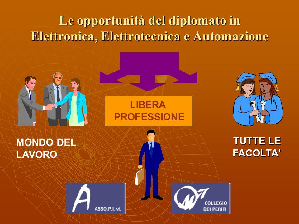 Le opportunità del diplomato in Elettronica, Elettrotecnica e Automazione MONDO DEL LAVORO LIBERA PROFESSIONE TUTTE LE FACOLTA