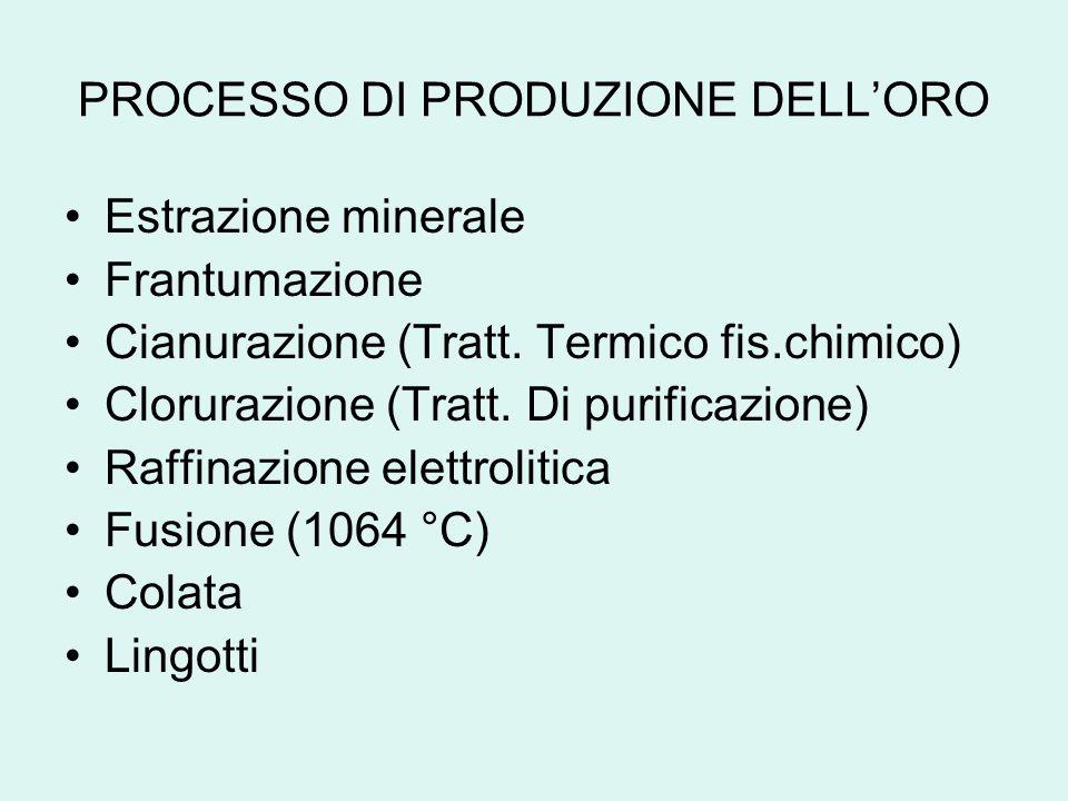 PROCESSO DI PRODUZIONE DELLORO Estrazione minerale Frantumazione Cianurazione (Tratt. Termico fis.chimico) Clorurazione (Tratt. Di purificazione) Raff