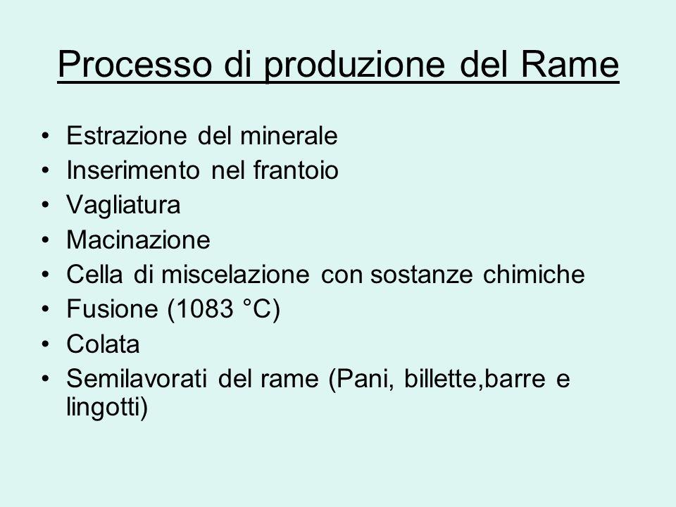 Processo di produzione del Rame Estrazione del minerale Inserimento nel frantoio Vagliatura Macinazione Cella di miscelazione con sostanze chimiche Fu