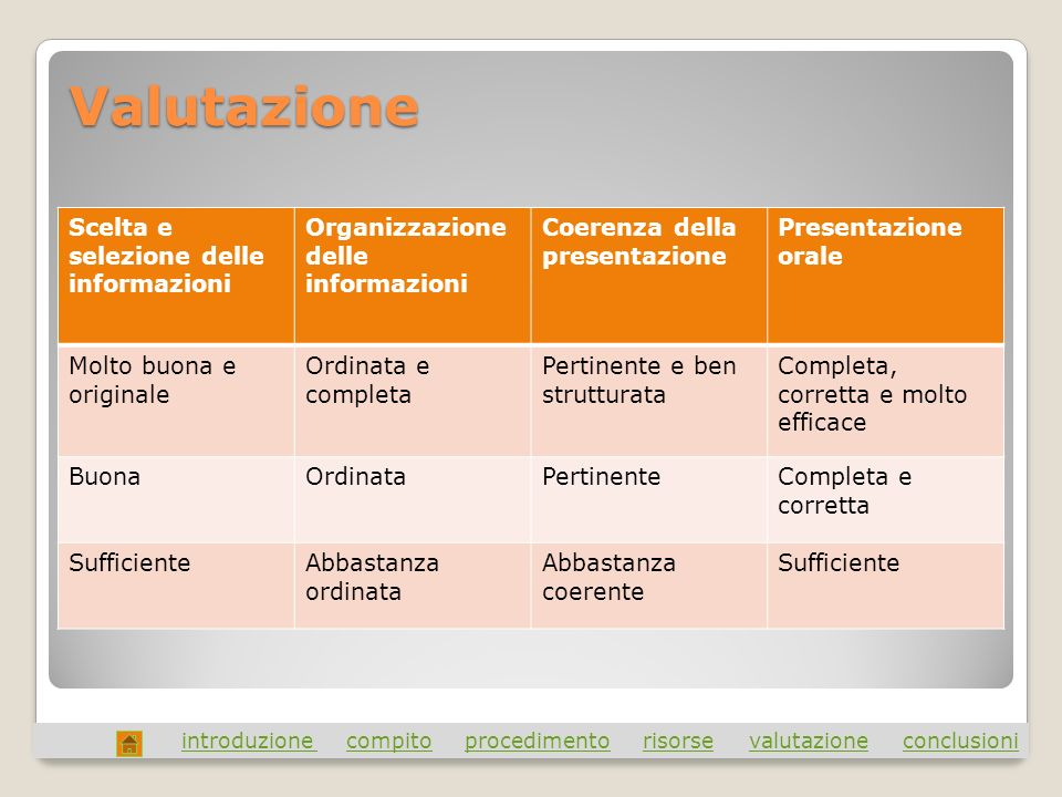 Valutazione introduzione introduzione compito procedimento risorse valutazione conclusionicompitoprocedimentorisorsevalutazioneconclusioni Scelta e se
