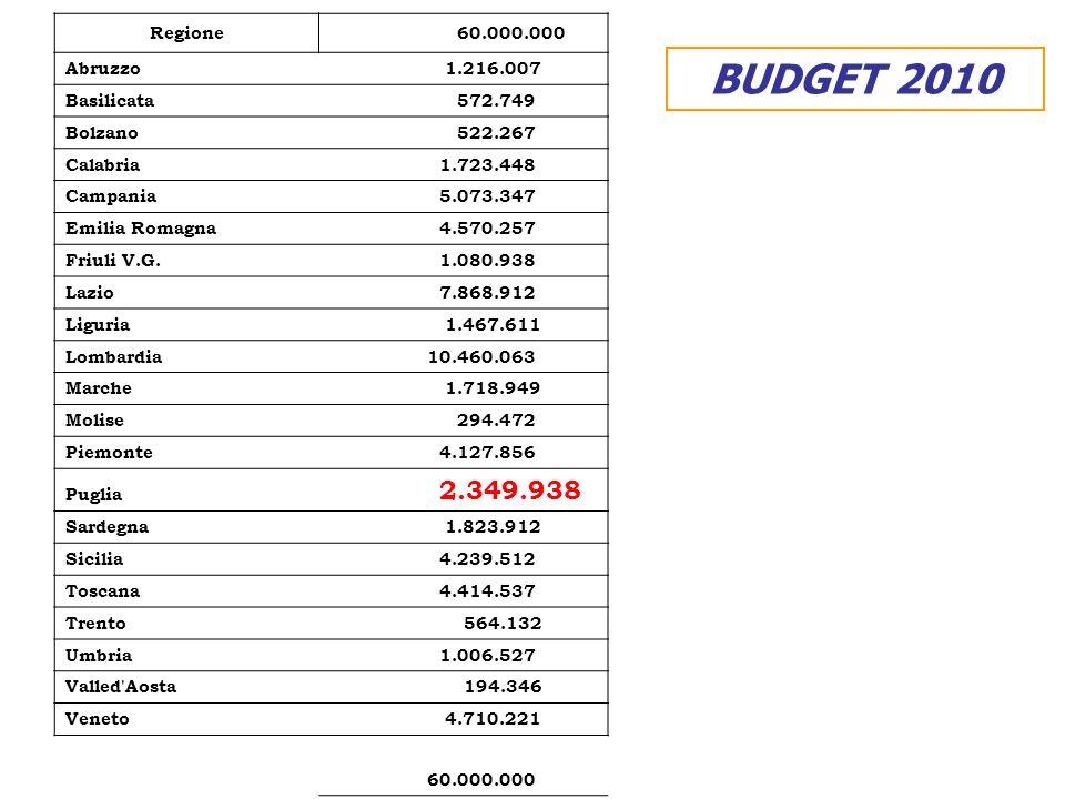 BUDGET 2010 Regione 60.000.000 Abruzzo 1.216.007 Basilicata 572.749 Bolzano 522.267 Calabria 1.723.448 Campania 5.073.347 Emilia Romagna 4.570.257 Friuli V.G.