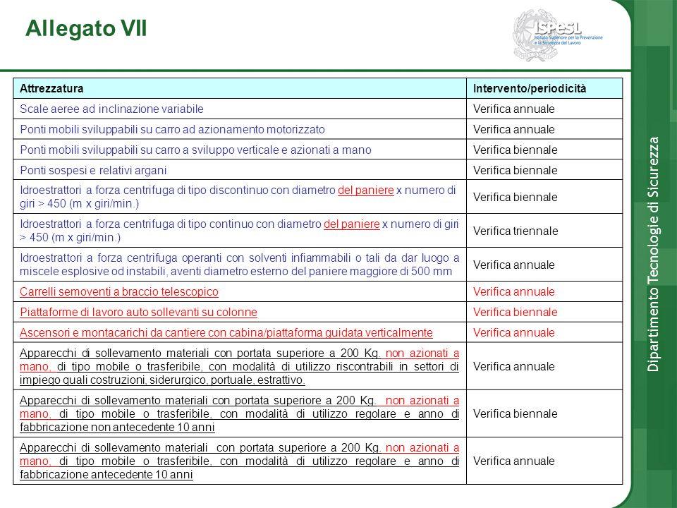 Allegato VII Dipartimento Tecnologie di Sicurezza AttrezzaturaIntervento/periodicità Scale aeree ad inclinazione variabile Verifica annuale Ponti mobi