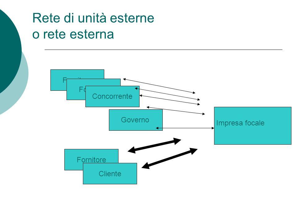 Rete interna: i percorsi La creazione di gruppi di imprese Lo spin-off (deliberato) di singoli business Lacquisizione di imprese Lo sviluppo internazi