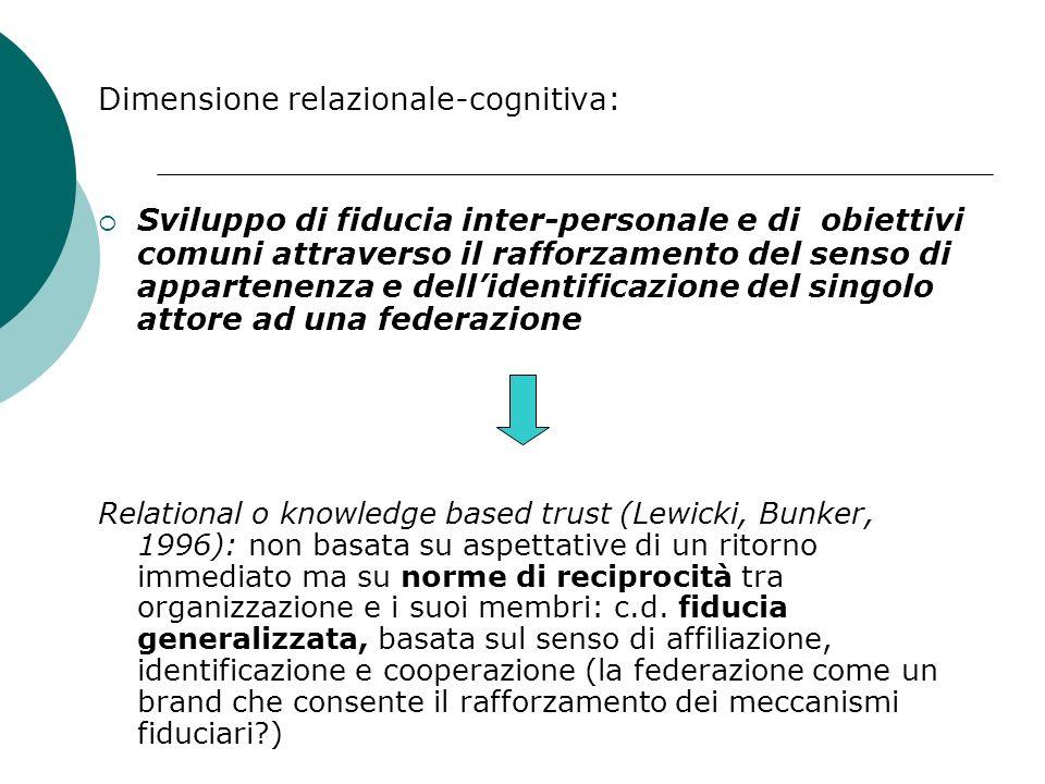 Impatto dello spirito federalista sul capitale sociale Dimensione strutturale: rafforzamento delle relazioni sociali inter- personali, in modo da crea