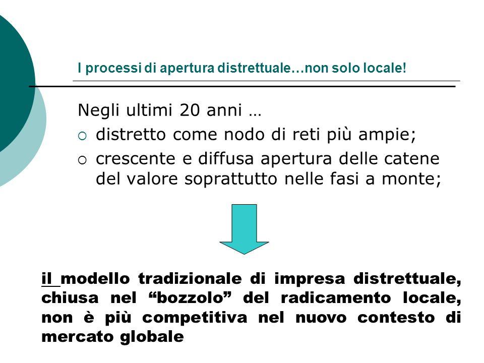 3) Diffusione imprenditorialità 1) vicinanza al mercato finale (fornitore versus cliente) 2) facilità di trovare le risorse giuste necessarie allo svi