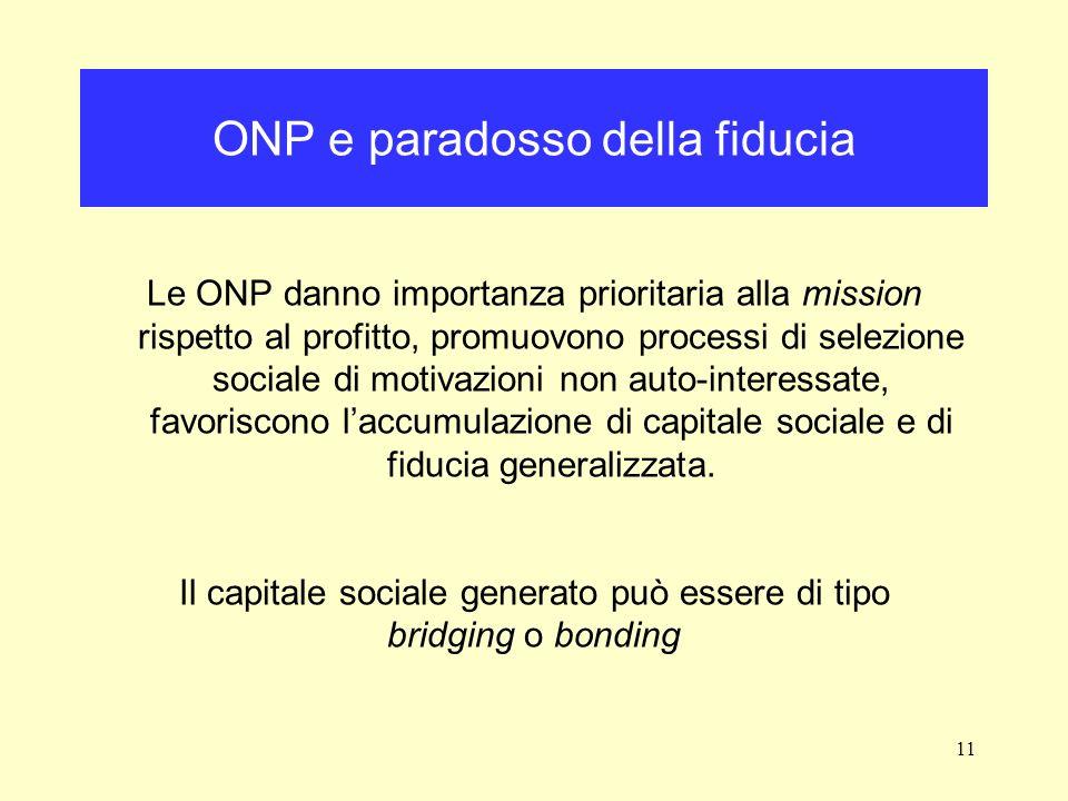 11 ONP e paradosso della fiducia Le ONP danno importanza prioritaria alla mission rispetto al profitto, promuovono processi di selezione sociale di motivazioni non auto-interessate, favoriscono laccumulazione di capitale sociale e di fiducia generalizzata.