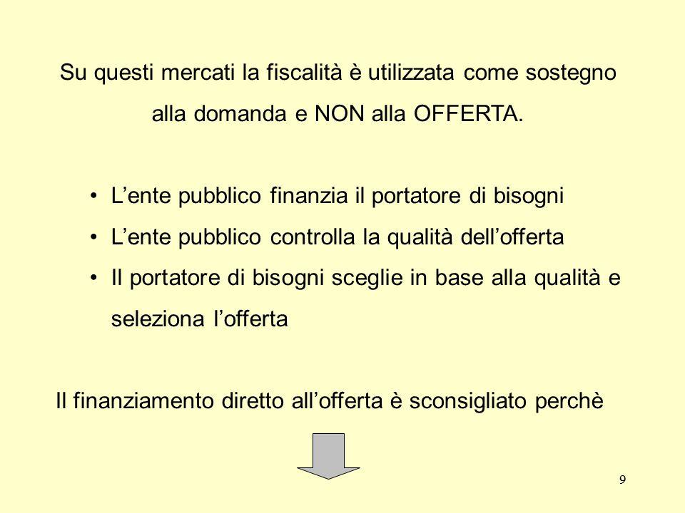 9 Su questi mercati la fiscalità è utilizzata come sostegno alla domanda e NON alla OFFERTA.