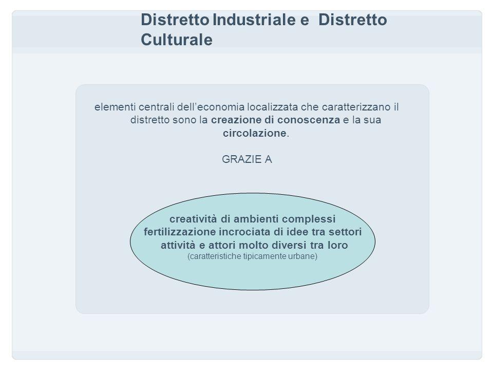 Distretto Industriale e Distretto Culturale elementi centrali delleconomia localizzata che caratterizzano il distretto sono la creazione di conoscenza e la sua circolazione.