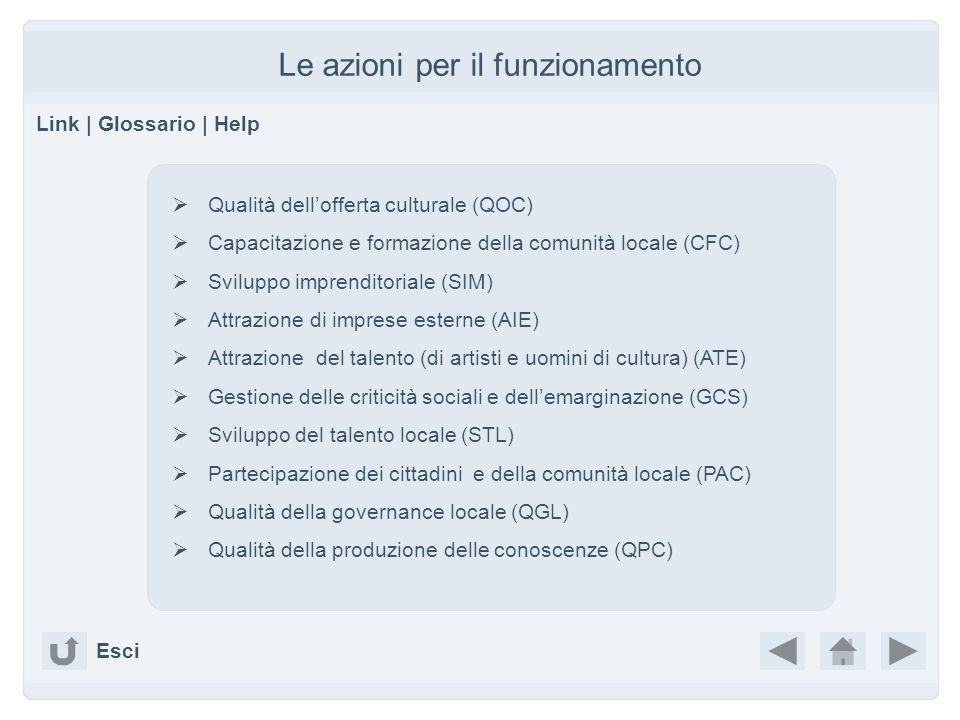Le azioni per il funzionamento Link | Glossario | Help Qualità dellofferta culturale (QOC) Capacitazione e formazione della comunità locale (CFC) Sviluppo imprenditoriale (SIM) Attrazione di imprese esterne (AIE) Attrazione del talento (di artisti e uomini di cultura) (ATE) Gestione delle criticità sociali e dellemarginazione (GCS) Sviluppo del talento locale (STL) Partecipazione dei cittadini e della comunità locale (PAC) Qualità della governance locale (QGL) Qualità della produzione delle conoscenze (QPC) Esci