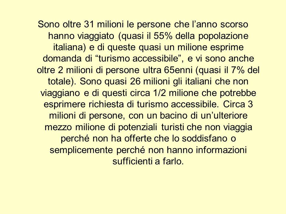 Sono oltre 31 milioni le persone che lanno scorso hanno viaggiato (quasi il 55% della popolazione italiana) e di queste quasi un milione esprime domanda di turismo accessibile, e vi sono anche oltre 2 milioni di persone ultra 65enni (quasi il 7% del totale).