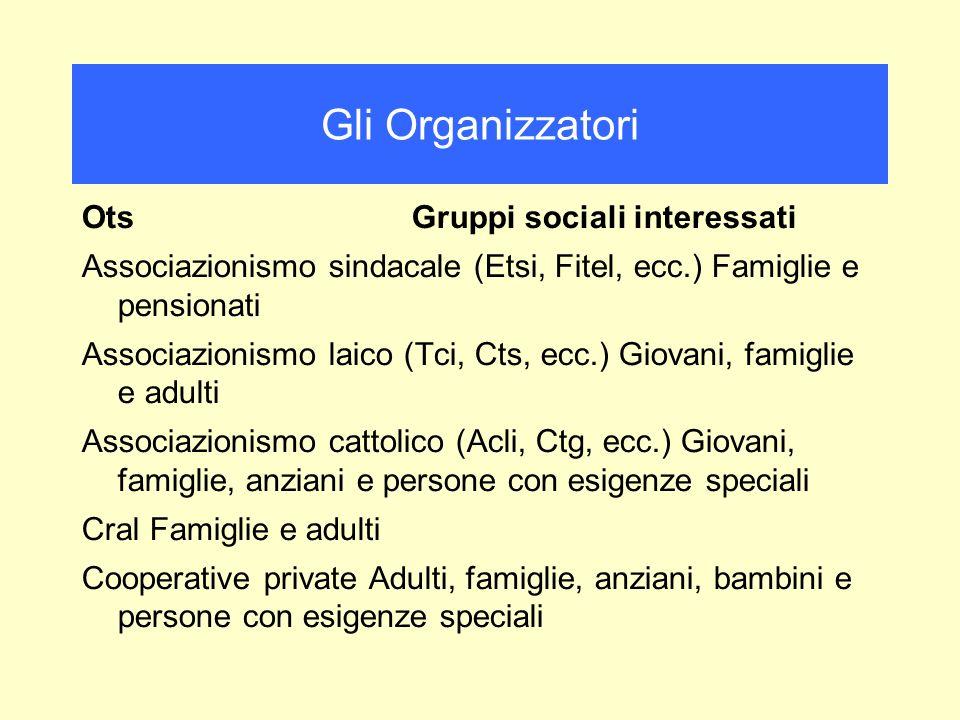 Ots Gruppi sociali interessati Associazionismo sindacale (Etsi, Fitel, ecc.) Famiglie e pensionati Associazionismo laico (Tci, Cts, ecc.) Giovani, fam