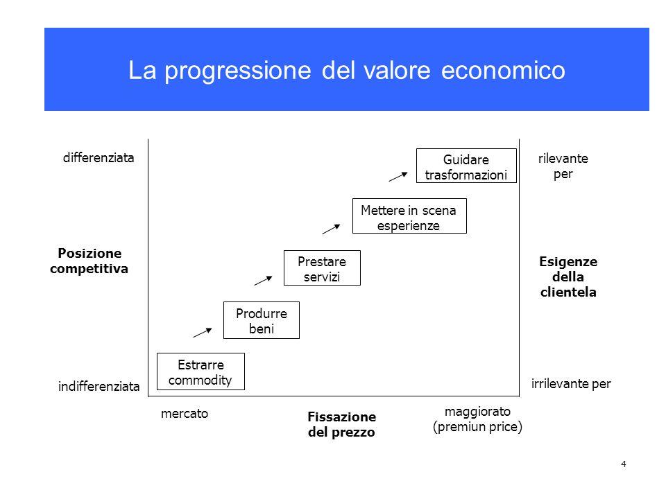 4 La progressione del valore economico Prestare servizi Mettere in scena esperienze Estrarre commodity Produrre beni differenziata Posizione competiti