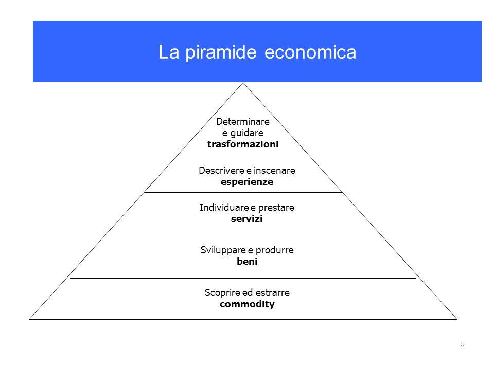 5 La piramide economica Determinare e guidare trasformazioni Descrivere e inscenare esperienze Individuare e prestare servizi Sviluppare e produrre be