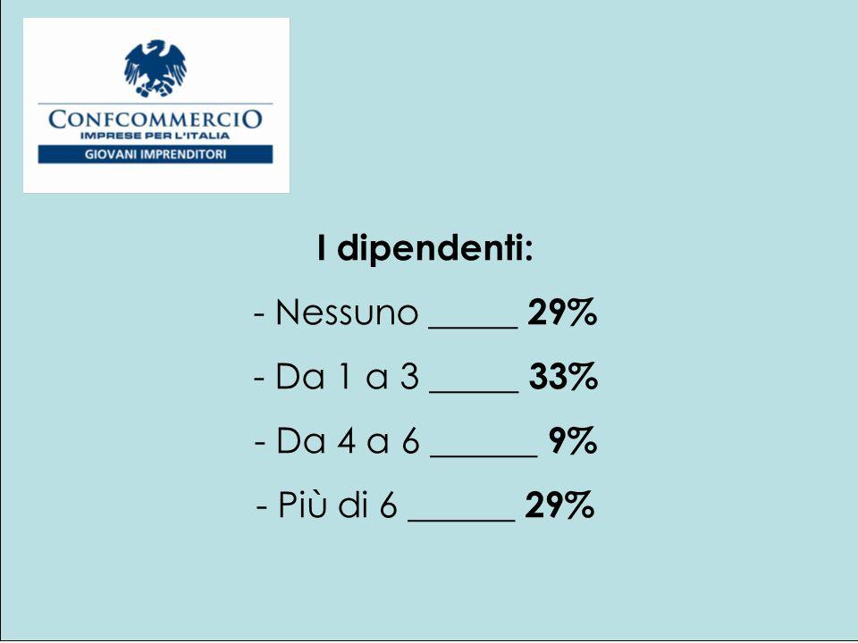 I dipendenti: - Nessuno _____ 29% - Da 1 a 3 _____ 33% - Da 4 a 6 ______ 9% - Più di 6 ______ 29%