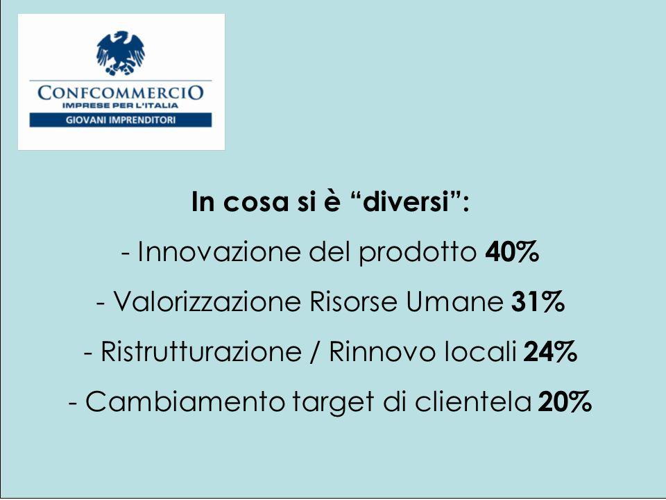 In cosa si è diversi: - Innovazione del prodotto 40% - Valorizzazione Risorse Umane 31% - Ristrutturazione / Rinnovo locali 24% - Cambiamento target di clientela 20%