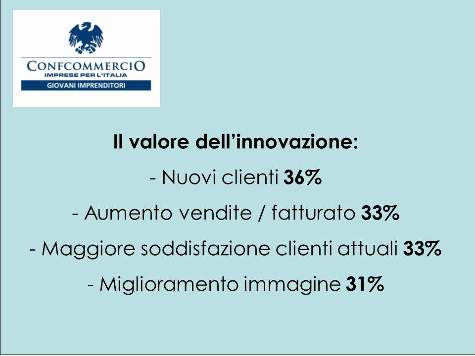 Dove si è investito: - Nuove attrezzature 42% - Ricerca e sviluppo 22% - Personale 16% - Consulenze 11% - ICT 7%