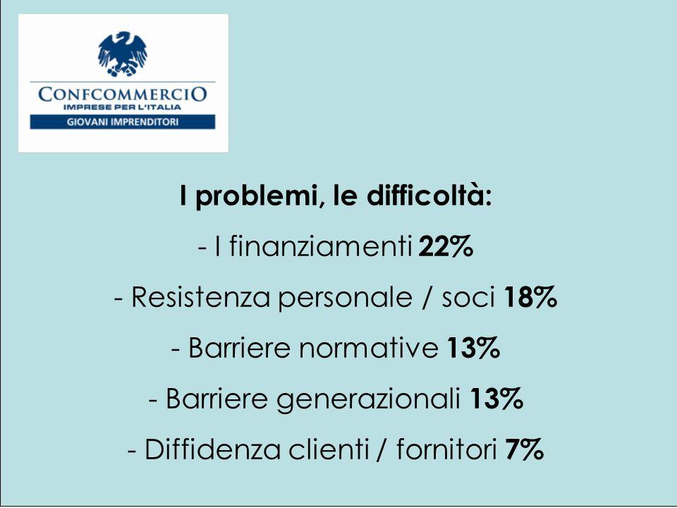 I problemi, le difficoltà: - I finanziamenti 22% - Resistenza personale / soci 18% - Barriere normative 13% - Barriere generazionali 13% - Diffidenza clienti / fornitori 7%