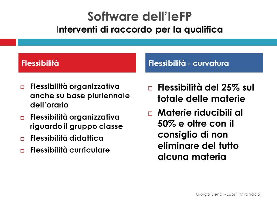 FlessibilitàFlessibilità - curvatura Giorgio Siena - Luosi (Mirandola) Flessibilità organizzativa anche su base pluriennale dellorario Flessibilità or