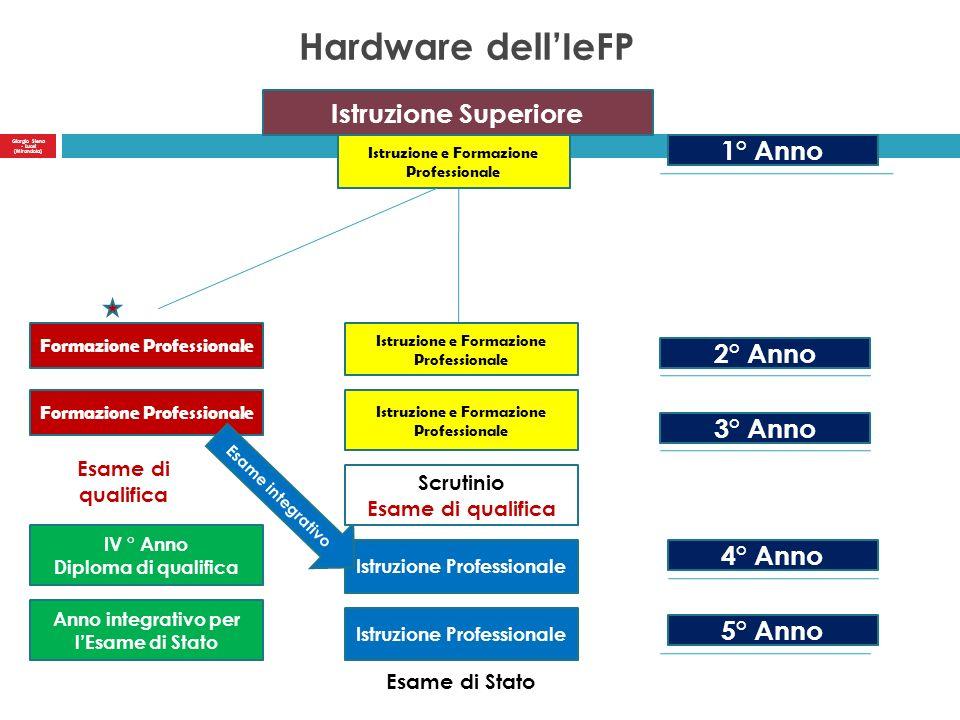 Software dellIeFP I tre ambiti di esistenza del sistema IeFP Recupero e consolidamento della formazione di base e generale Alfabetizzazione linguistica Comprensione Logica di base Metodo di studio Sostegno motivazionale e tutoraggio Orientamento Competenze per la qualifica regionale di: 1.