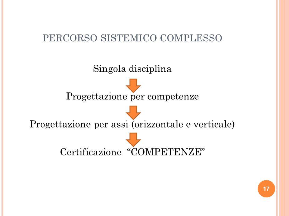 PERCORSO SISTEMICO COMPLESSO Singola disciplina Progettazione per competenze Progettazione per assi (orizzontale e verticale) Certificazione COMPETENZ