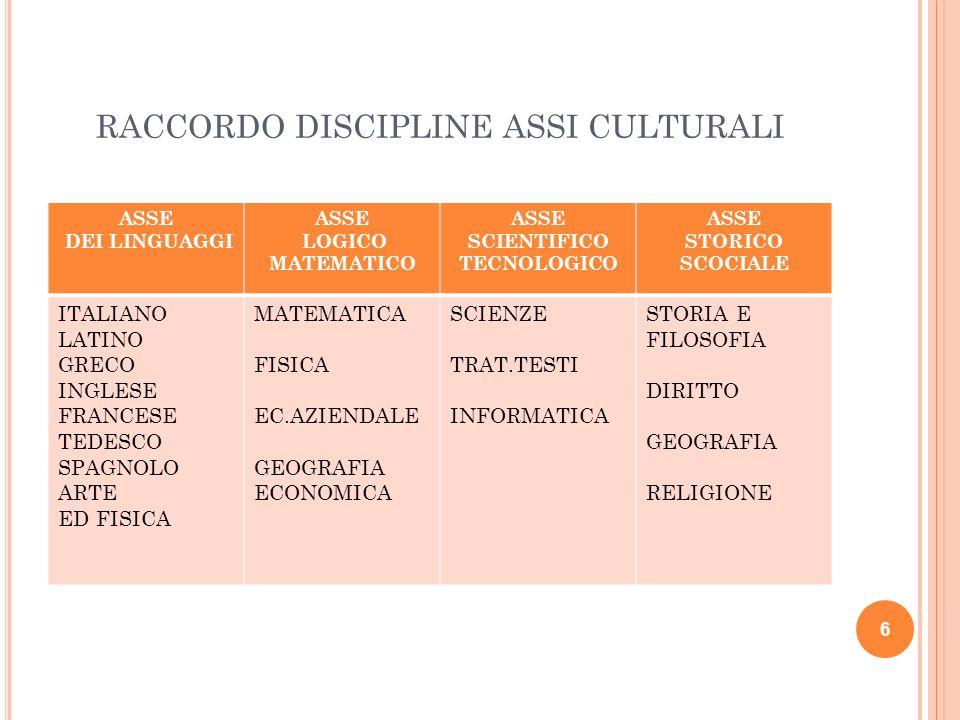 PERCORSO SISTEMICO COMPLESSO Singola disciplina Progettazione per competenze Progettazione per assi (orizzontale e verticale) Certificazione COMPETENZE 17
