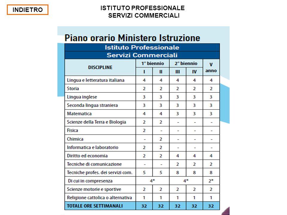 INDIETRO ISTITUTO PROFESSIONALE SERVIZI COMMERCIALI