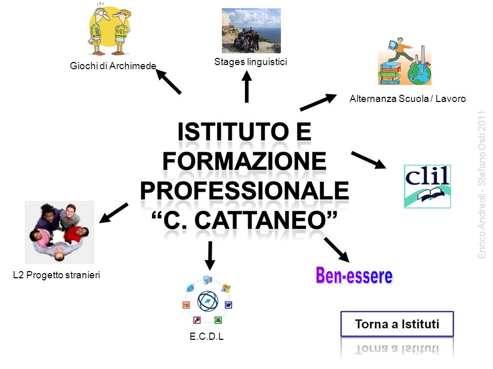 E.C.D.L Giochi di Archimede L2 Progetto stranieri Alternanza Scuola / Lavoro Stages linguistici Enrico Andreoli - Stefano Osti 2011