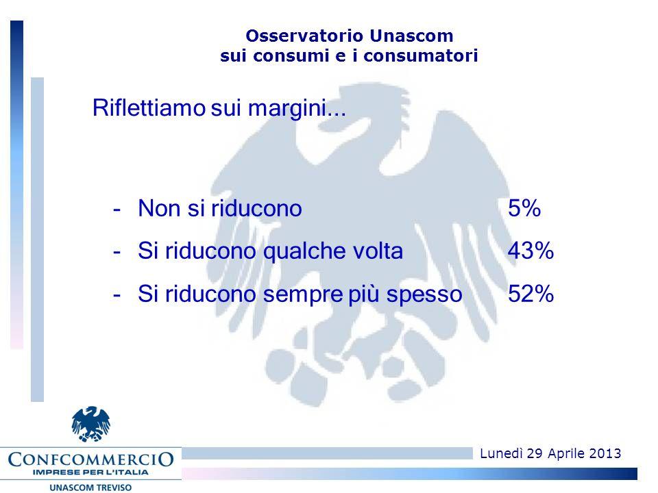 Lunedì 29 Aprile 2013 Osservatorio Unascom sui consumi e i consumatori -Non si riducono 5% -Si riducono qualche volta 43% -Si riducono sempre più spesso52%0 Riflettiamo sui margini...
