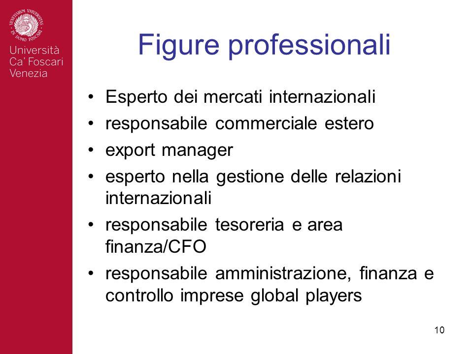 10 Figure professionali Esperto dei mercati internazionali responsabile commerciale estero export manager esperto nella gestione delle relazioni internazionali responsabile tesoreria e area finanza/CFO responsabile amministrazione, finanza e controllo imprese global players