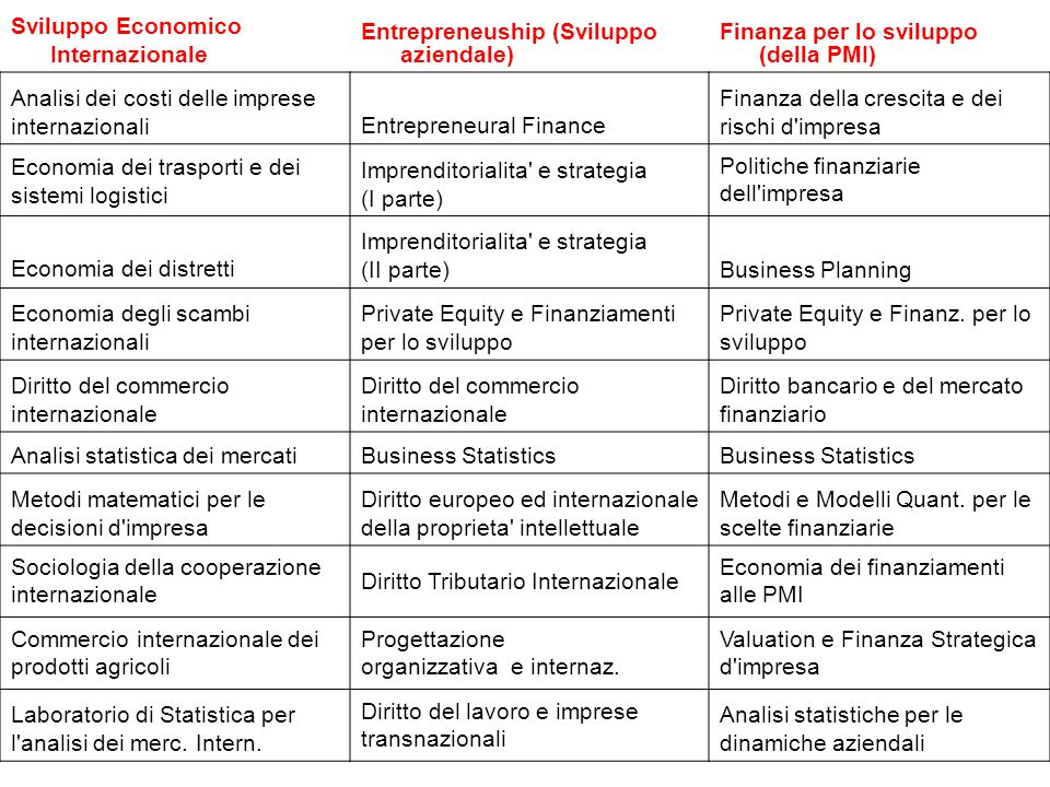 Sviluppo Economico Internazionale Entrepreneuship (Sviluppo aziendale) Finanza per lo sviluppo (della PMI) Analisi dei costi delle imprese internazionaliEntrepreneural Finance Finanza della crescita e dei rischi d impresa Economia dei trasporti e dei sistemi logistici Imprenditorialita e strategia (I parte) Politiche finanziarie dell impresa Economia dei distretti Imprenditorialita e strategia (II parte)Business Planning Economia degli scambi internazionali Private Equity e Finanziamenti per lo sviluppo Private Equity e Finanz.