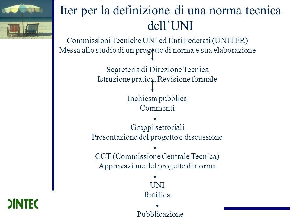 Iter per la definizione di una norma tecnica dellUNI Commissioni Tecniche UNI ed Enti Federati (UNITER) Messa allo studio di un progetto di norma e su