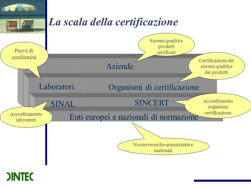 Aziende Laboratori Organismi di certificazione SINAL SINCERT Enti europei e nazionali di normazione Sistemi qualità e prodotti certificati Prove di co