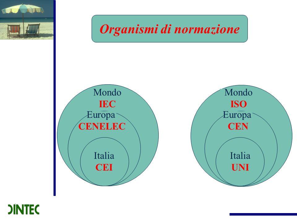 Organismi di normazione Mondo IEC Europa CENELEC Italia CEI Mondo ISO Europa CEN Italia UNI Italia UNI