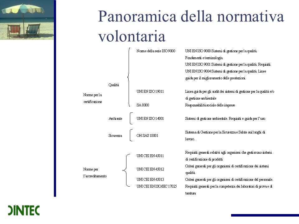 Prospettive future Definire una norma UNI (Ente di Unificazione Italiano).